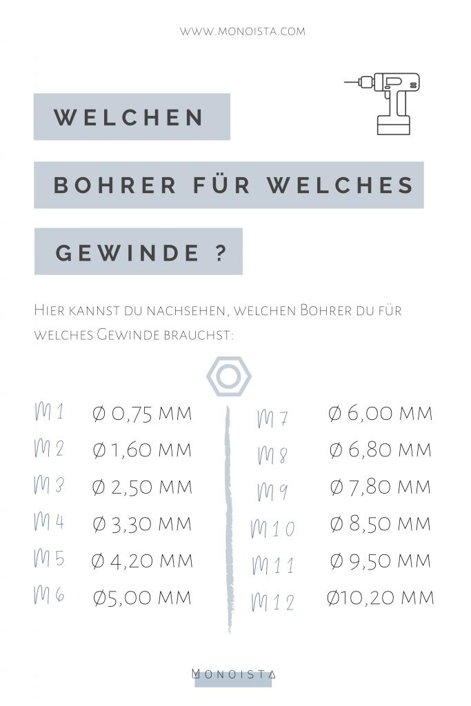 Monoista Blog Welchen Bohrer für welches gewinde tabelle 683x1024 - Innen Gewinde schneiden per Hand