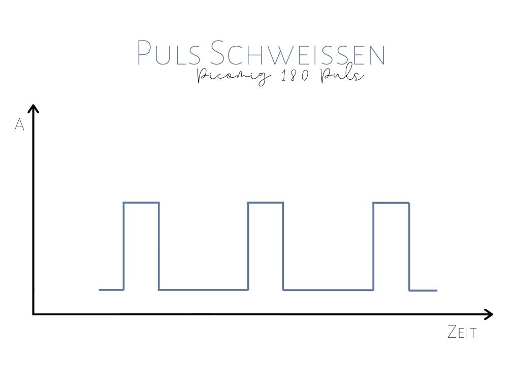 Monoista picomig180 Puls erfahrungsbericht Puls Intervall 1024x768 - Picomig 180 Puls Erfahrungsbericht